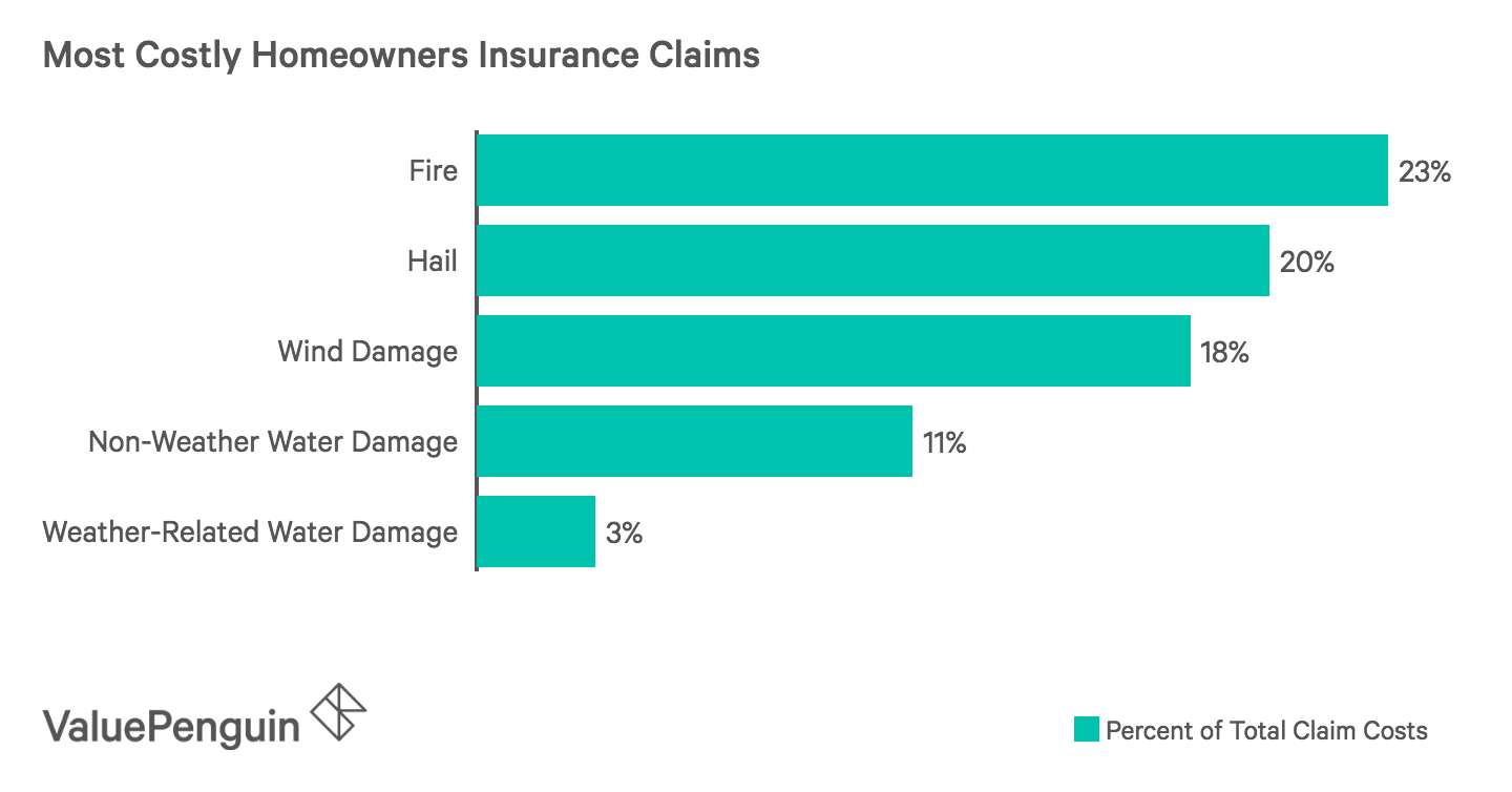 Most Costly Homeowners Insurance Claims