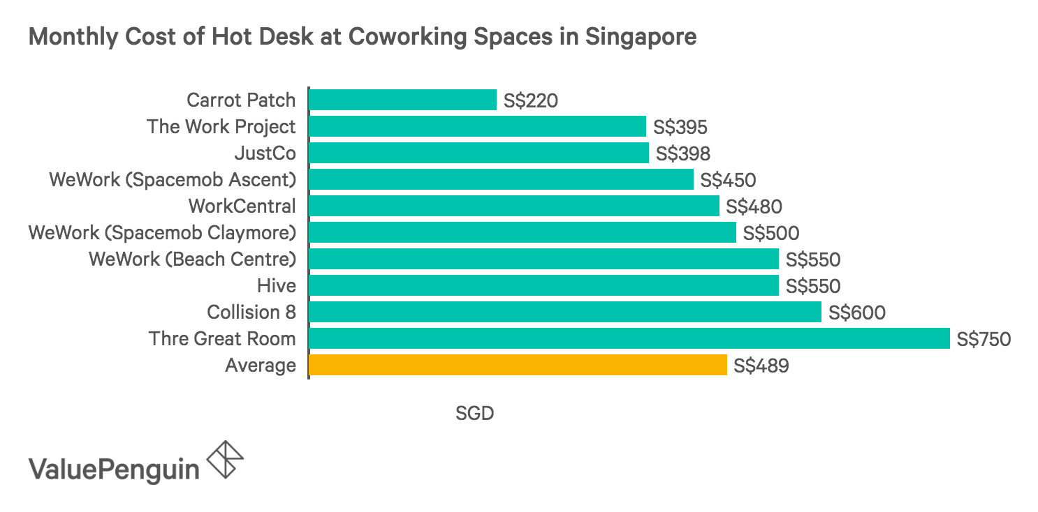 Monthly Cost of Hot Desk at Coworking Spaces in Singapore