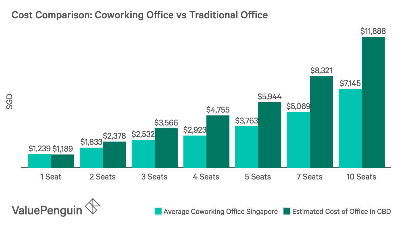 Cost Comparison: Coworking Office vs Traditional Office