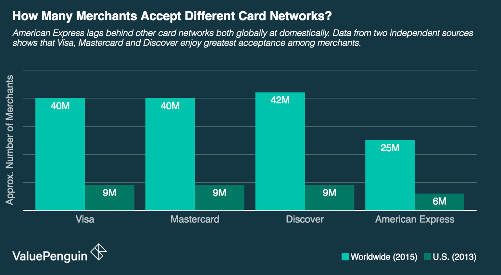 A graph showing the number of merchants that accept Visa, Mastercard, Discover, and American Express credit cards.