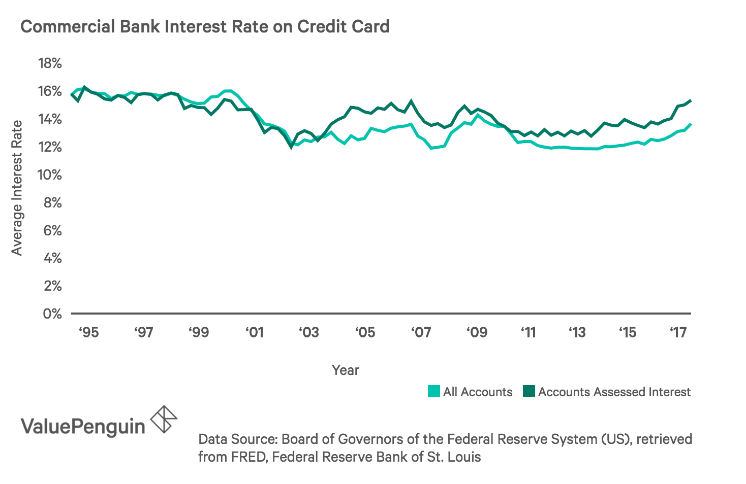 A line graph showing the historic credit card interest rates.