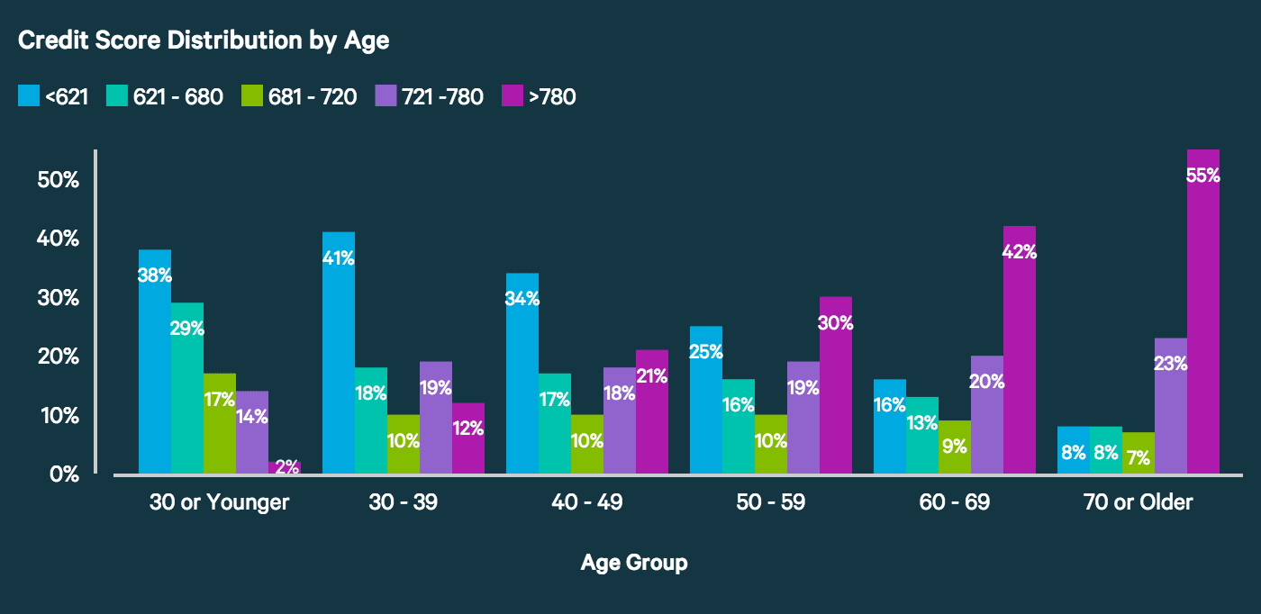A graph showing the average credit score by age group.
