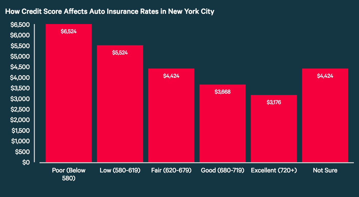 How Credit Score Affects Auto Insurance Rates in New York City