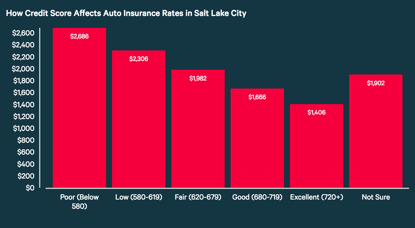 How Credit Score Affects Auto Insurance Rates in Salt Lake City