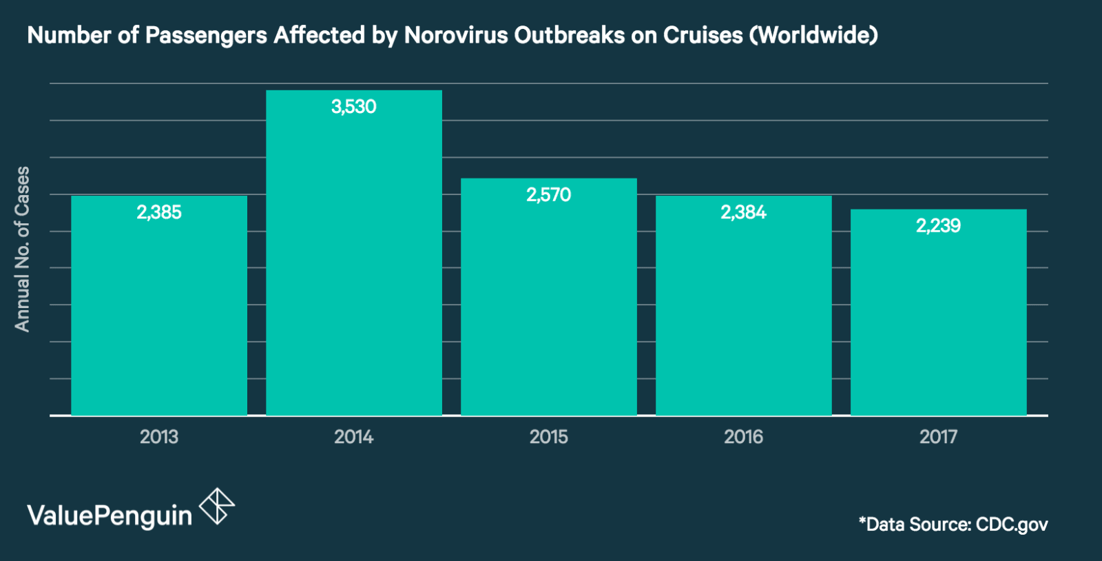 This graph shows the number of annual norovirus cases that occurred on cruise ships, as recorded by the CDC