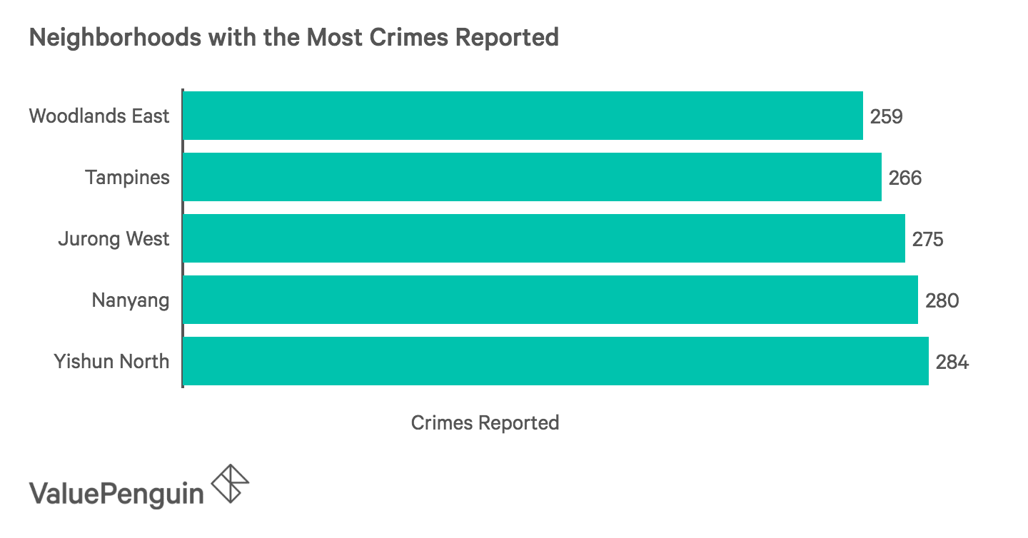 5 Neighbourhoods with the Most Crimes Reported