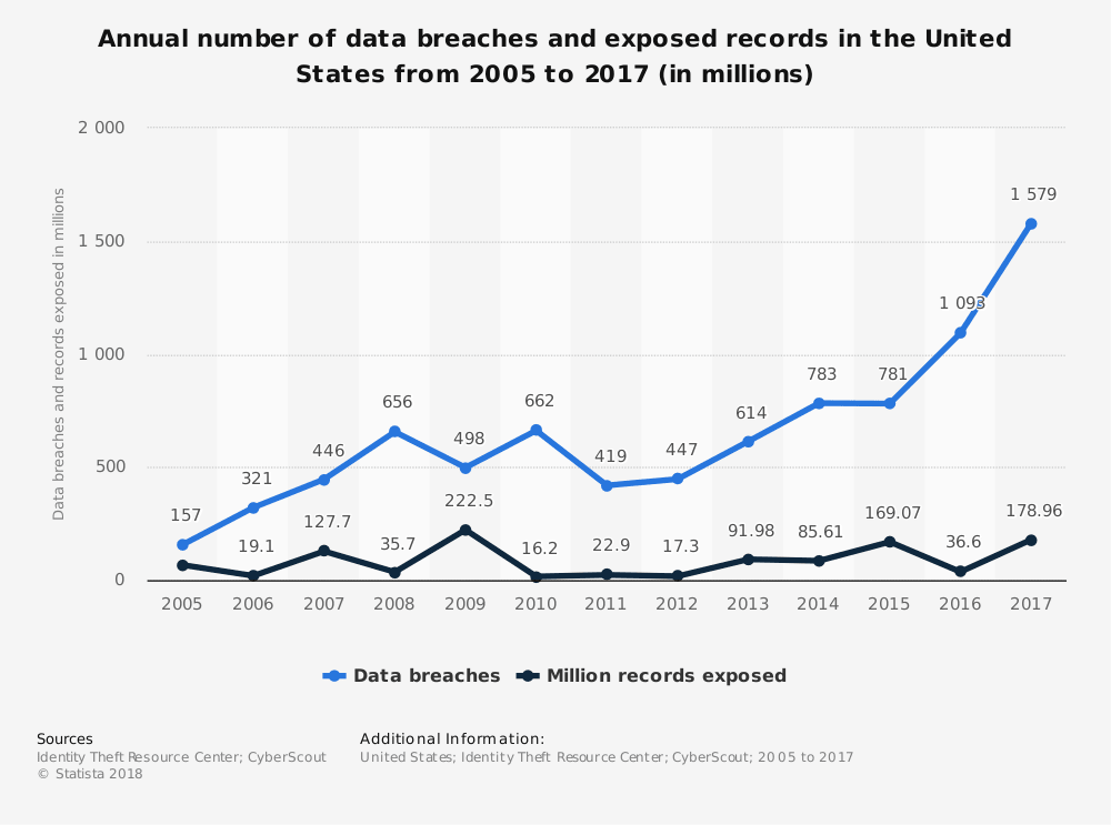 The annual number of data breaches and exposed records since 2005