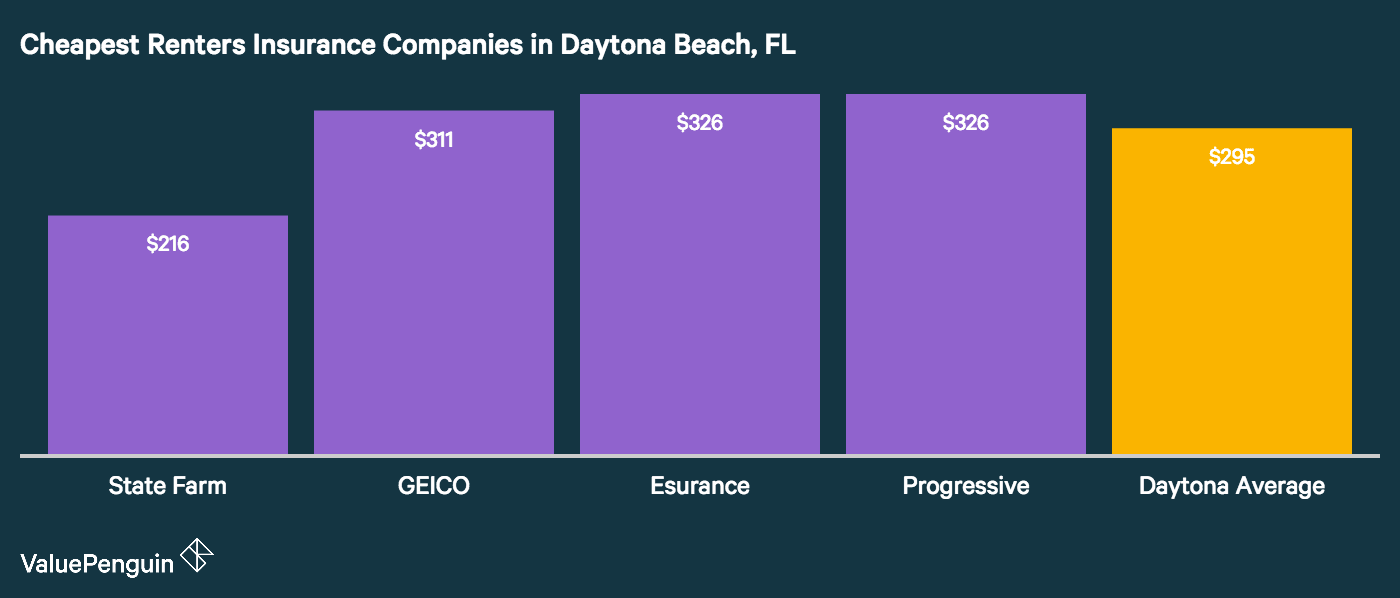 This graph shows the best and most affordable renters insurance companies in Daytona Beach, FL