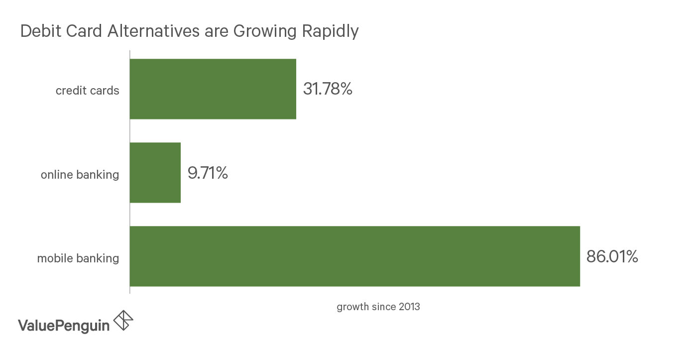 Bar graph showing the user growth rate for credit cards, online banking, and mobile banking from 2013-2018