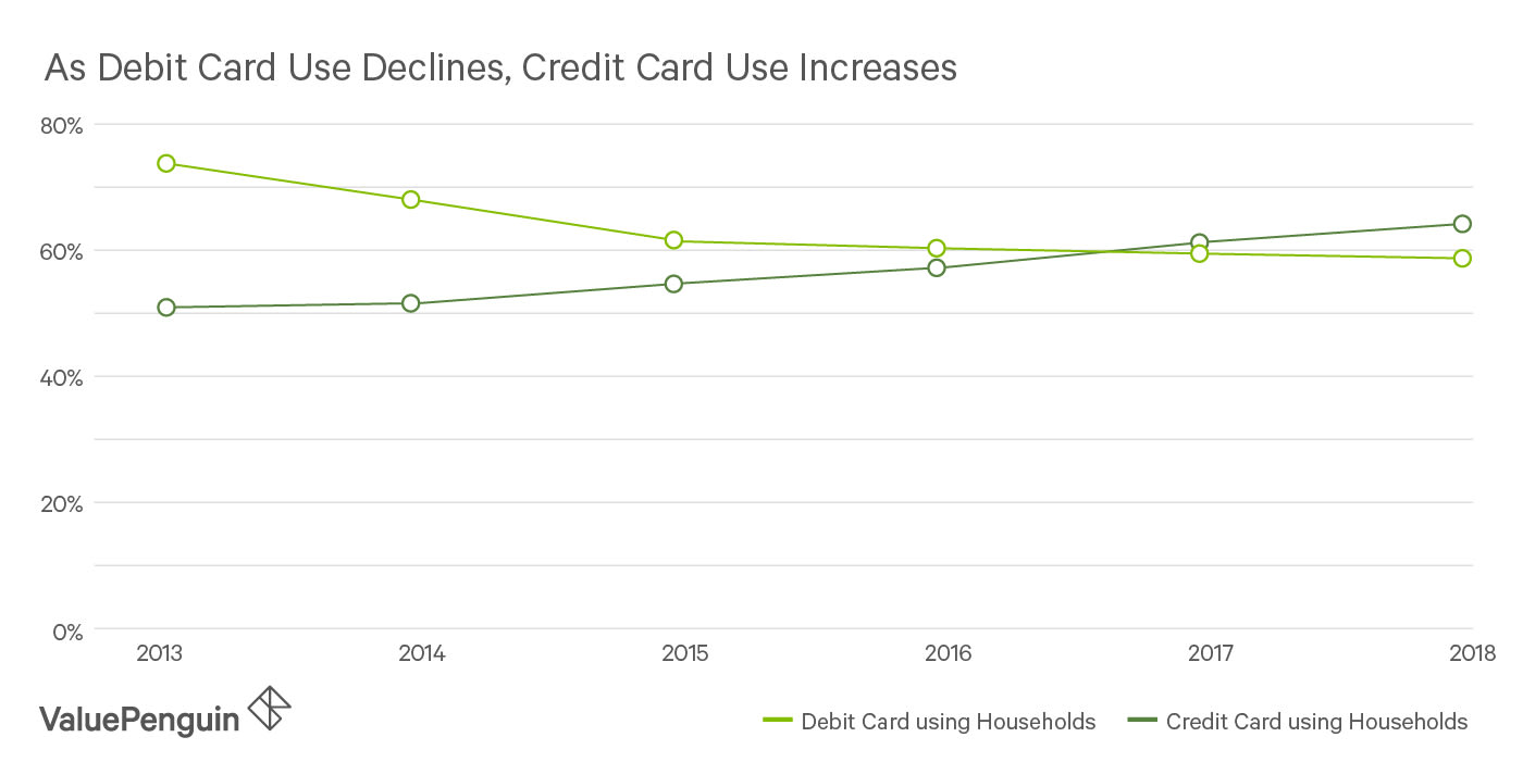 Line graph showing the increase in credit card rewards users compared to debit card users