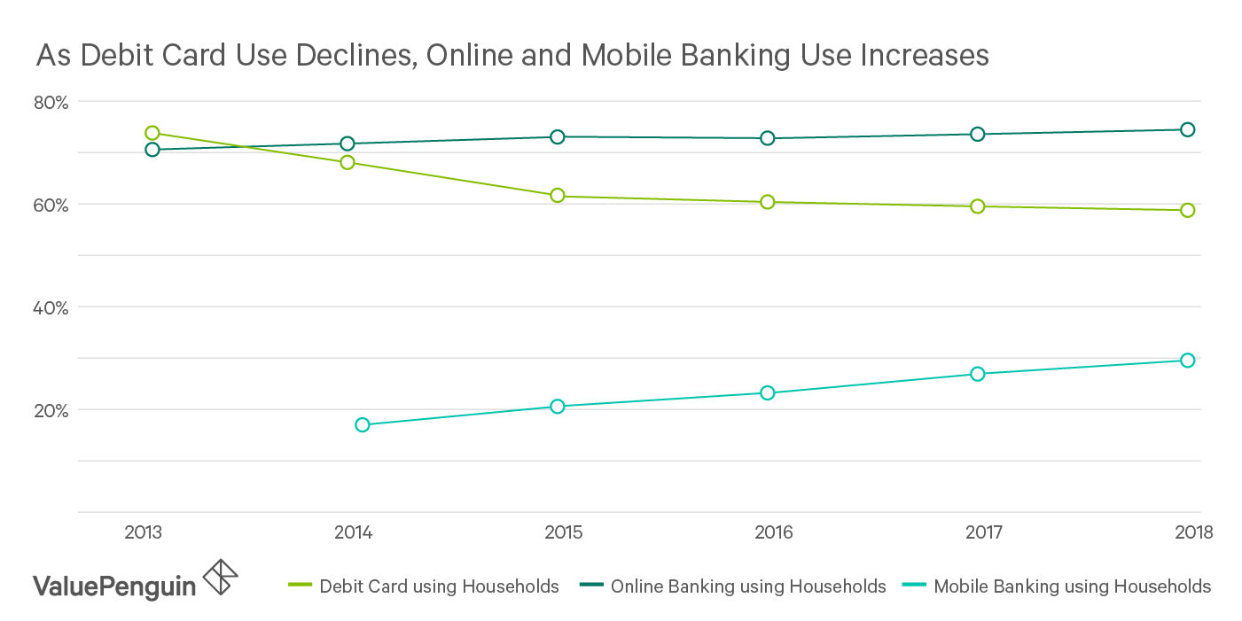 Line graph showing the increase in online and mobile banking compared to debit card usage