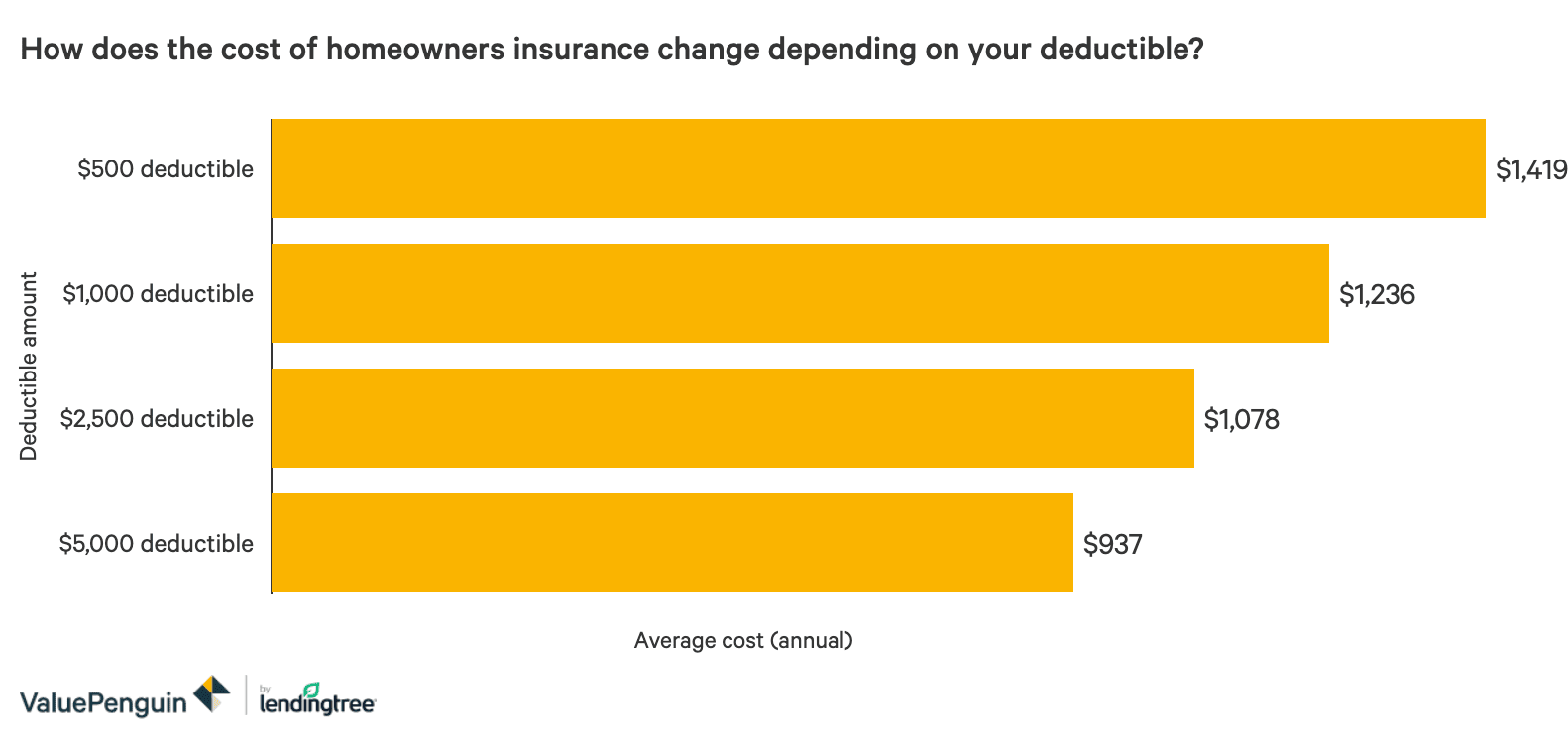 What Is A Homeowners Insurance Deductible Valuepenguin