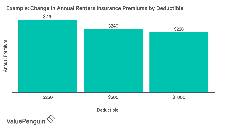 Choosing A Renters Insurance Deductible Valuepenguin