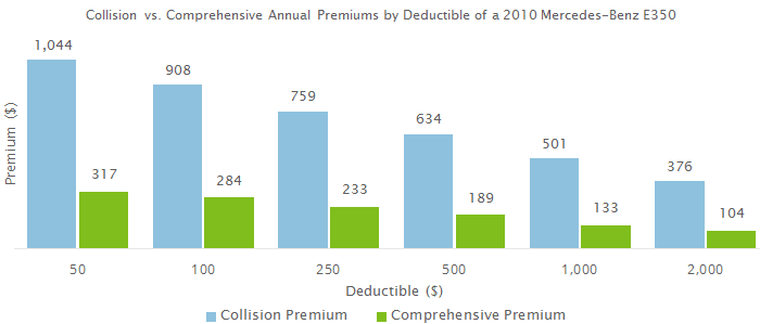 This chart shows how varying deductibles for collision and comprehensive coverage can affect physical damage premiums annually.