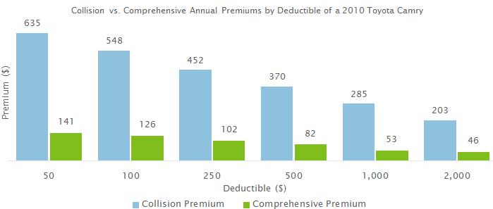 How Do Deductibles Affect Car Insurance Premiums Valuepenguin