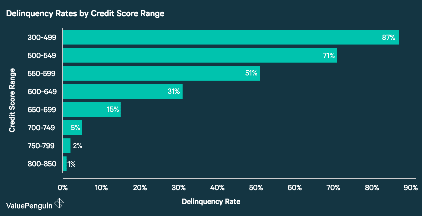 A chart showing the loan default rates for different credit score range cohorts.