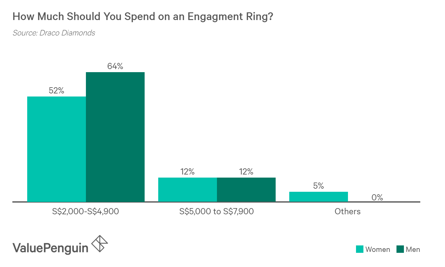 Women prefer to spend less on engagement rings than men
