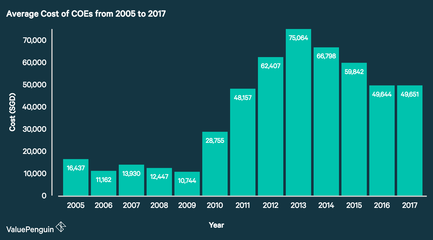 Yearly Cost Of Car Ownership