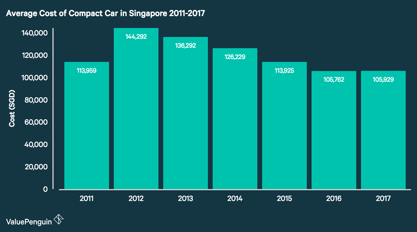 Average Cost Of Cars In Singapore
