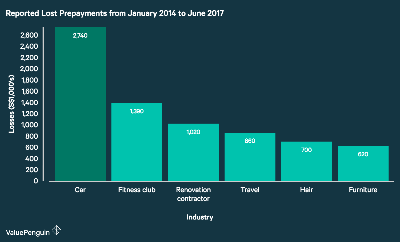 This chart shows the distribution of lost prepayments from 2014 to 2017 by industry. The most losses were reported from the auto sector.
