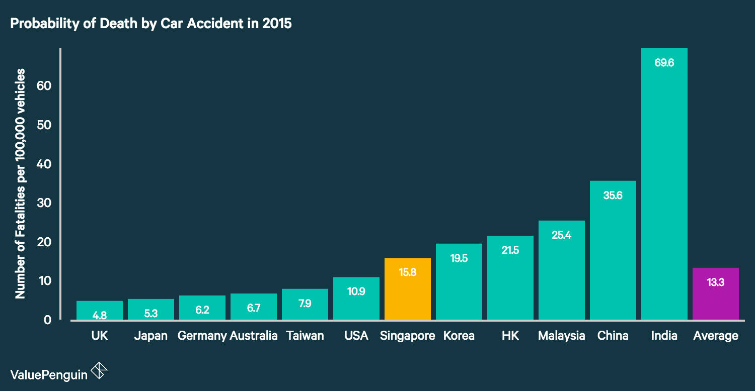 Probability of Getting in a Car Accident in Singapore ...