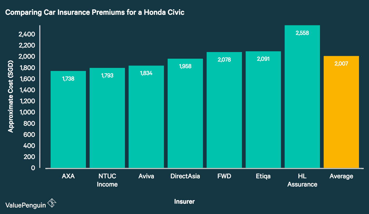 This graph portrays the cost of different car insurance plans for a 2017 Honda Civic. It shows no significant difference in cost between car insurance plans that cover flood damage and those that do not.