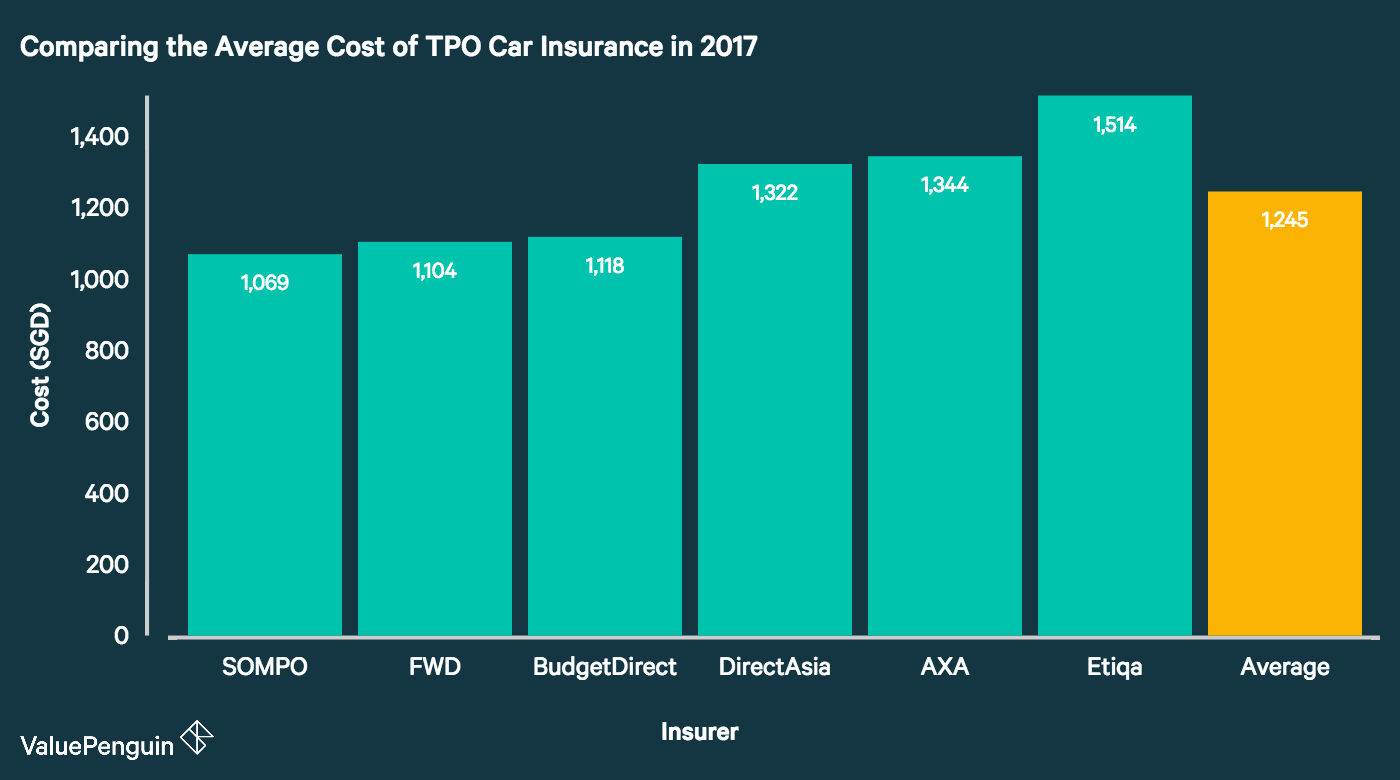 This graph shows the cheapest TPO car insurance plans in Singapore for the average driver.