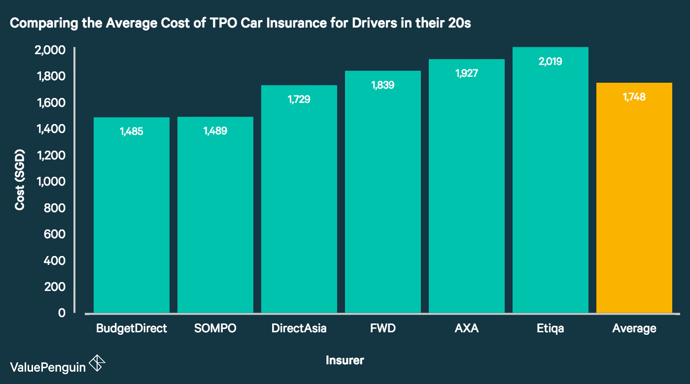 This graph shows the cheapest TPO car insurance plans in Singapore for the average driver in his 20s.