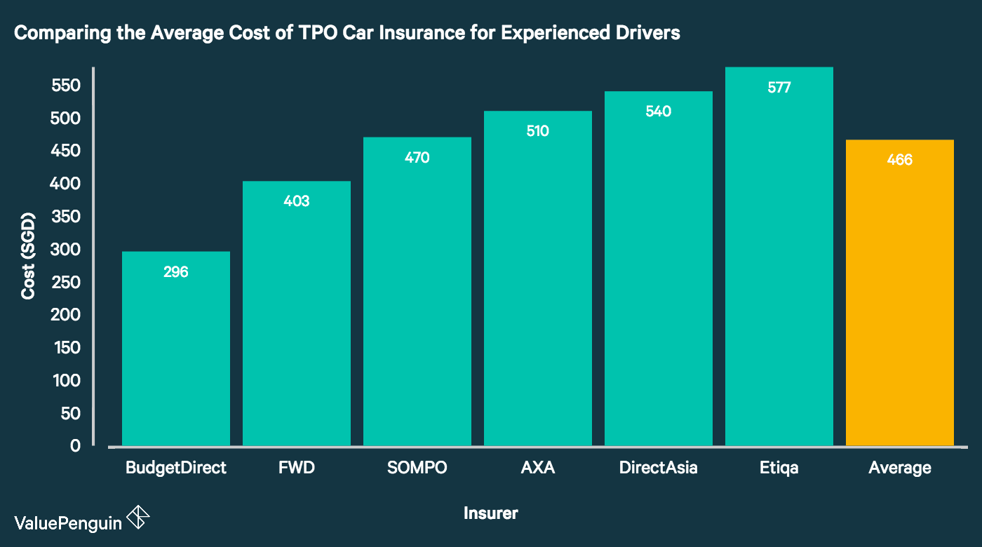This graph shows the cheapest TPO car insurance plans in Singapore for the average experienced driver.
