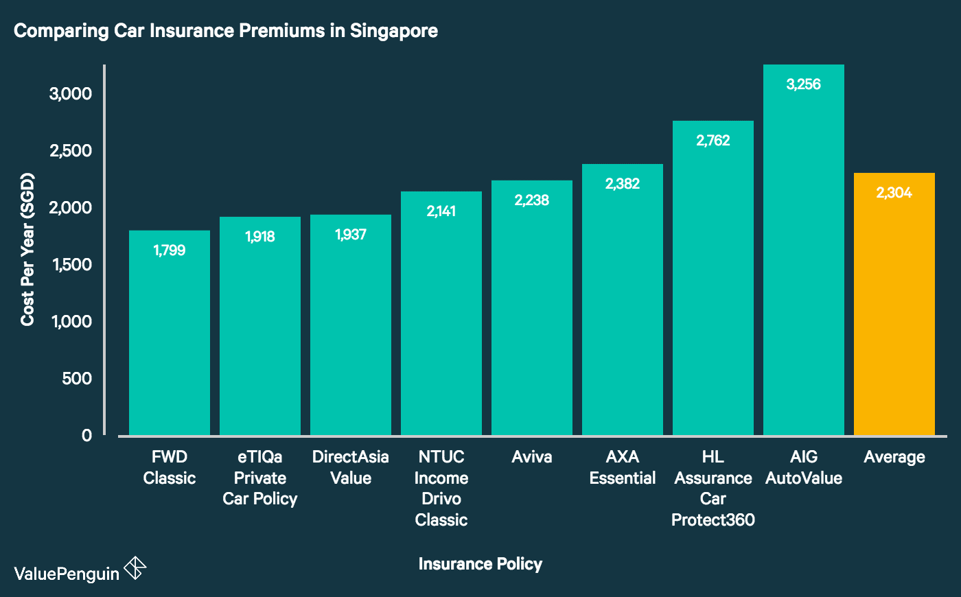 This graph compares car insurance rates offered by eight of Singapore's major insurance providers. It demonstrates that FWD, Etiqa and DirectAsia lead the pack with the cheapest premiums on the market. Meanwhile, AIG, HL Assurance (Hong Leong) and AXA have among the priciest premiums among the companies we studied.