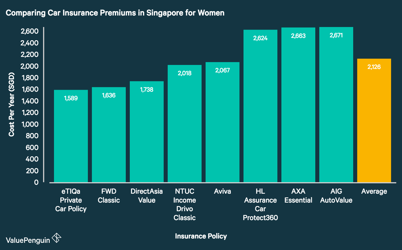 This graph compares car insurance rates offered to women by eight of Singapore's major insurance providers. It demonstrates that Etiqa, FWD and DirectAsia lead the pack with the cheapest premiums on the market. Meanwhile, AIG, HL Assurance (Hong Leong) and AXA have among the priciest premiums among the companies we studied.