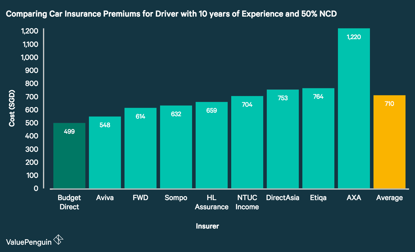 This graph compares the cost of car insurance premiums for individuals with more years (~10) of driving experience. BudgetDirect offers the cheapest premium of insurers surveyed for this driver profile (45-year-old unmarried man with 10 years of driving experience and 50% NCD).