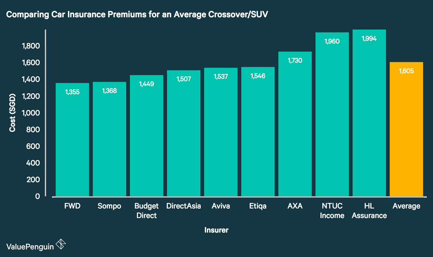 This graph compares car insurance rates offered by nine of Singapore's major insurance providers for the average crossover/small SUV. It demonstrates that FWD, Sompo and Budget Direct lead the pack with the cheapest premiums on the market. Meanwhile, HL Assurance, NTUC Income and AXA have among the priciest premiums among the companies we studied.