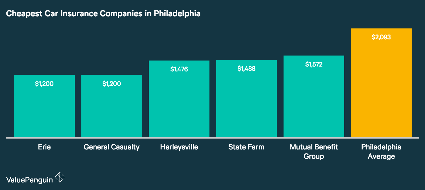 The graph shows the five most affordable car insurance rates and companies in Philadelphia,PA
