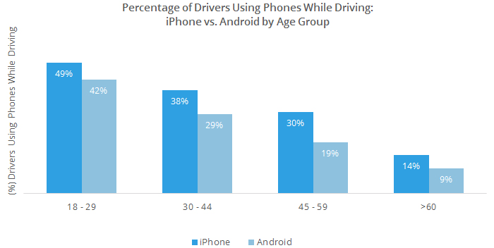 This graph shows how cell phone usage while driving differs by iOS and Android users by age