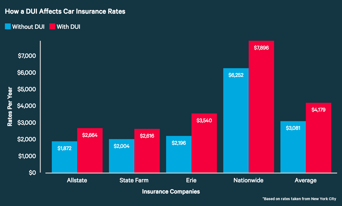How Much Car Insurance Cost In Nyc