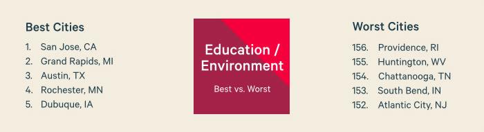 Best vs. Worst Education/Environment