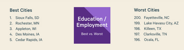 Education/Employment Best vs. Worst