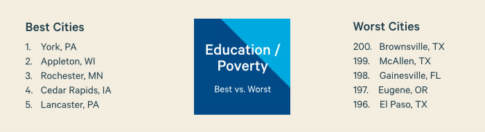 Education/Poverty Best vs. Worst Cities