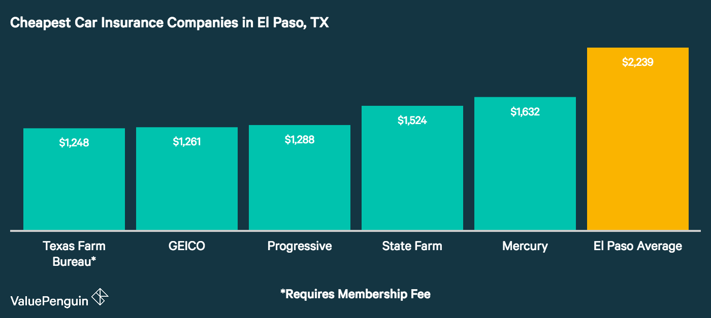 Here are the names and average premiums of the auto insurers in El Paso, Texas with the most affordable rates