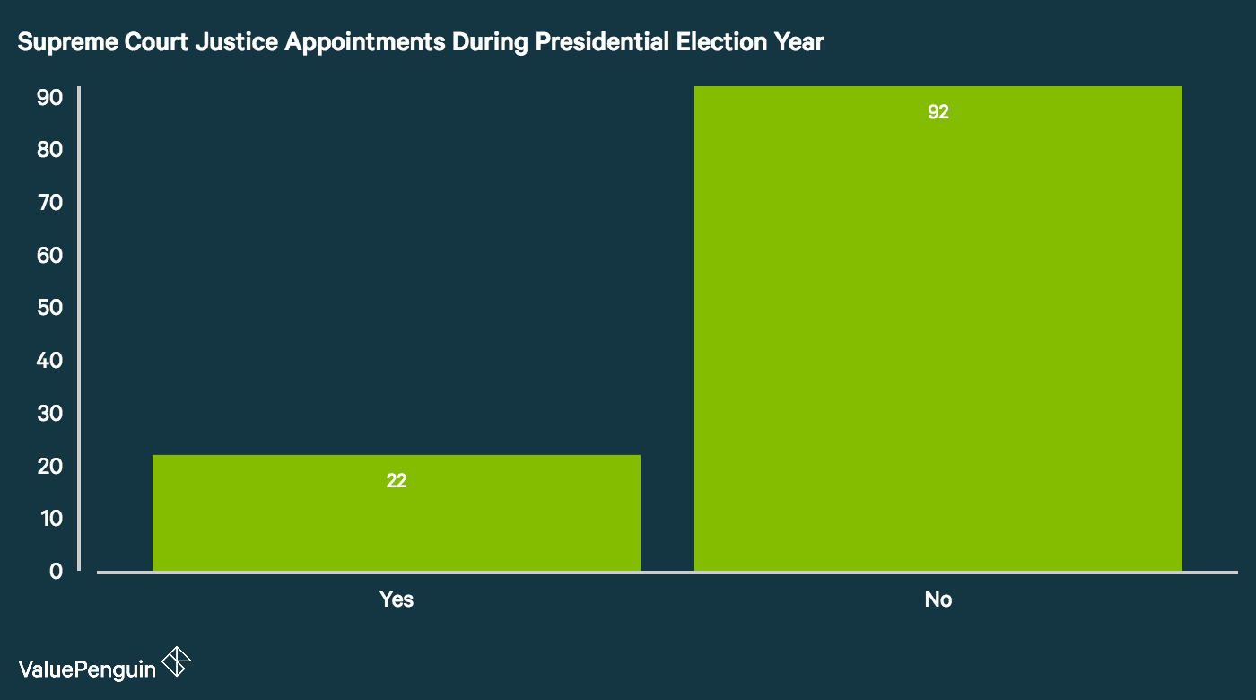 SCOTUS Appointments during election year