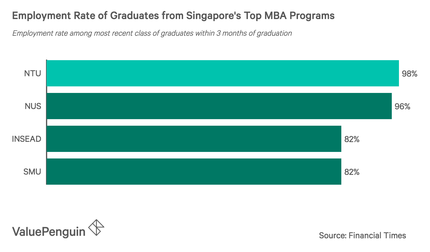 Employment Rate of Graduates from Singapore's Top MBA Programs