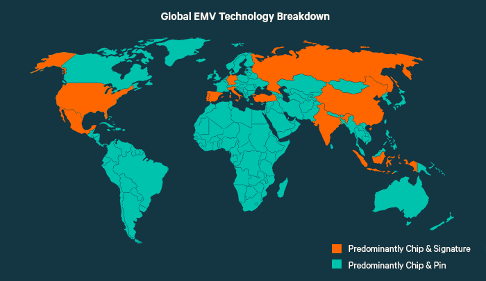 This graph shows which countries have a chip & signature or chip & pin standard for their EMV credit cards