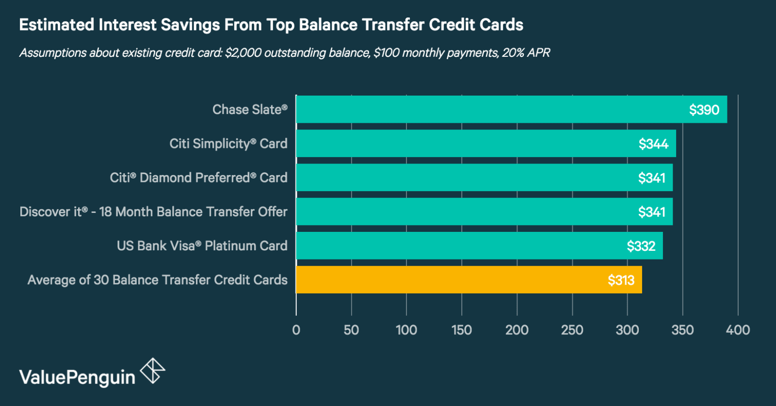 What are the best balance transfer credit cards of 2018 valuepenguin by skipping the transfer fee the chase slate allows you to put all your available funds toward your outstanding credit card debt reheart Choice Image