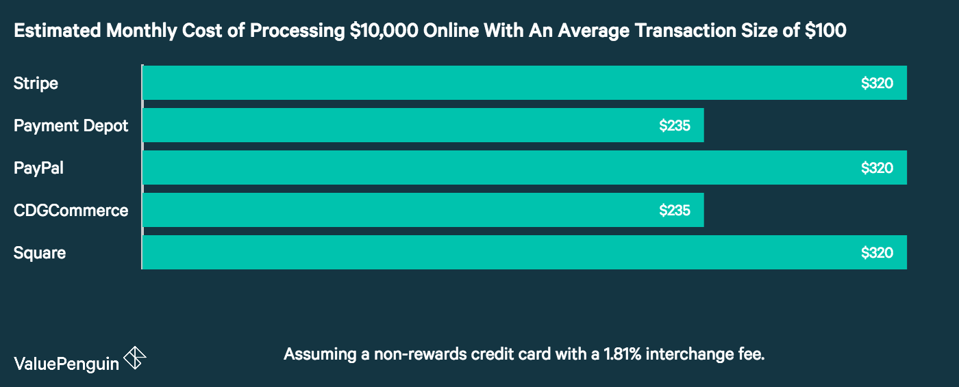 A graph showing the difference in online credit card processing fees among five top processors.