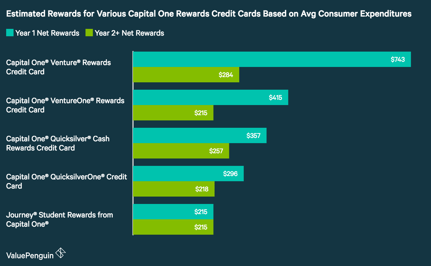 A graph showing the estimated rewards for the Capital One credit cards based on average consumer expenditure data.