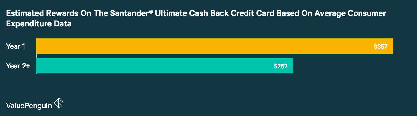 A graph showing the estimated rewards the average consumer can get through the Santander Ultimate Cash Back Credit Card