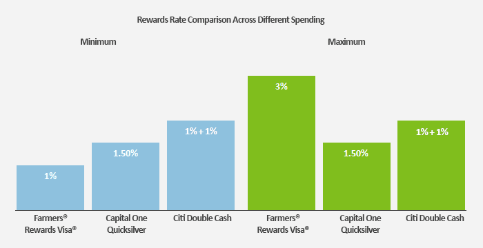 This graph compares the reward rate you can earn with the new Farmers credit card vs. the Capital One Quicksilver and the Citi Double Cash