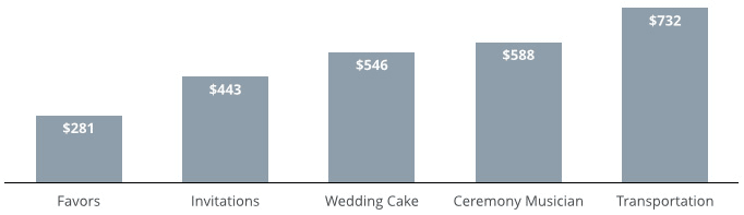 Average Cost Of A Wedding 2019 Valuepenguin