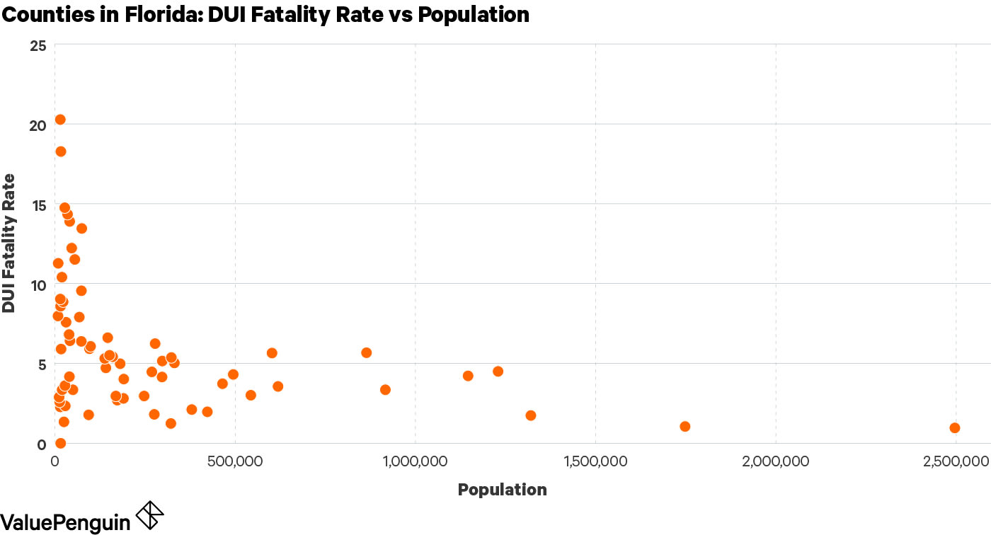Graph showing the correlation between the size of a county and its DUI fatality rate